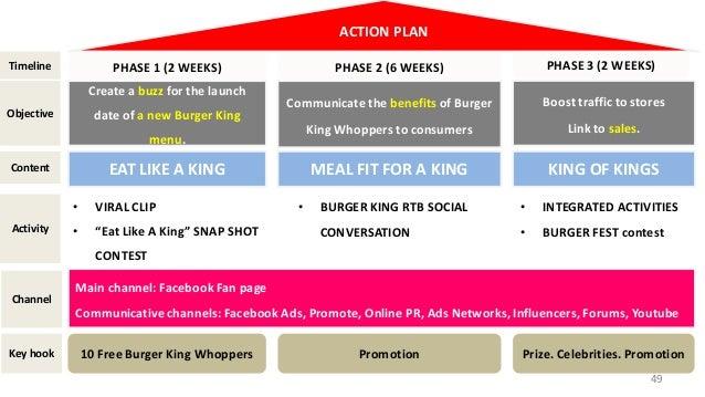 Burger King Digital Campaign Proposal
