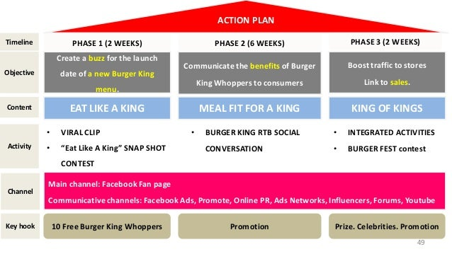 burger king digital campaign proposal. Black Bedroom Furniture Sets. Home Design Ideas