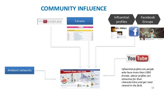 COMMUNITY INFLUENCE Forums  Ambient networks  Influential profiles  Facebook Groups  Influential profiles are people who h...