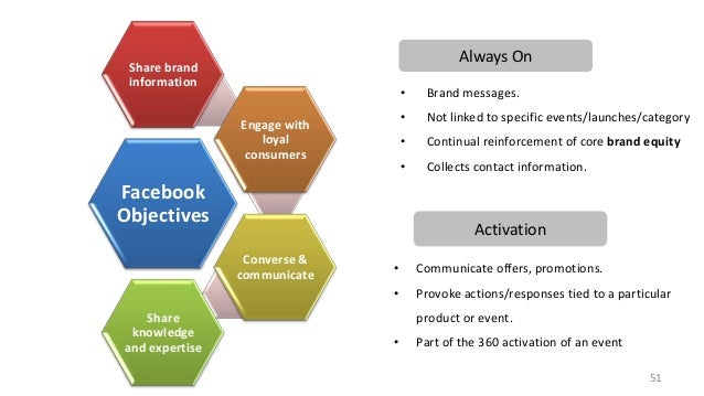 Always On  Share brand information  • •  Continual reinforcement of core brand equity  •  Facebook Objectives  Not linked ...