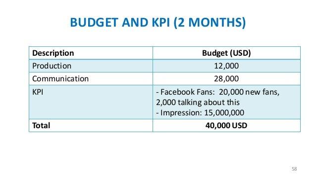 BUDGET AND KPI (2 MONTHS) Description Production Communication KPI  Total  Budget (USD) 12,000 28,000 - Facebook Fans: 20,...