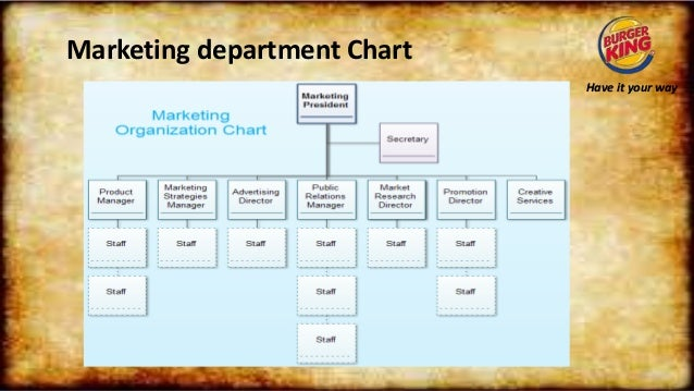 burger king organization chart Some of history's greatest warriors have achieved military success using  powerpoint.