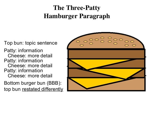 Writing the Hamburger Paragraph