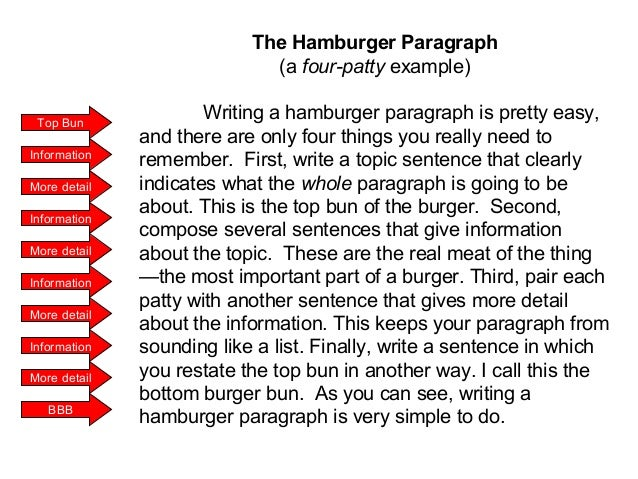 Hamburger paragraph and essay writing   organizer by
