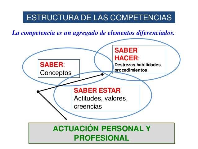 Un alumno-a competente es aquel que …  Entiende las orientaciones cuando tiene que hacer una actividad o tarea  Se expre...