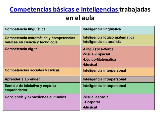 Observamos qué competencias básicas y qué inteligencias múltiples se trabajan en el aula