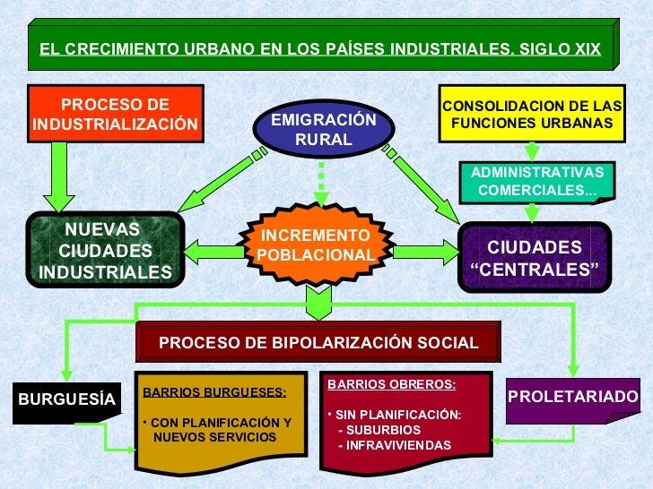 BURGUESIA Y MOVIMIENTO OBRERO Slide 2