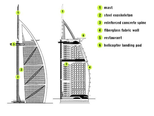 Construction Of Burj Al Arab Dubai