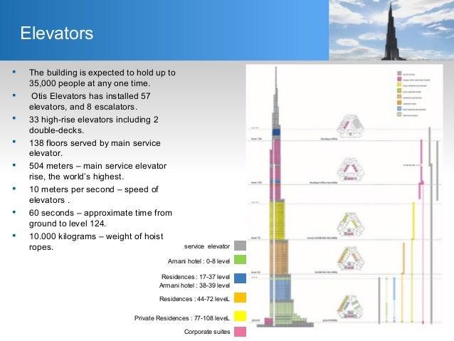 Afbeeldingsresultaat voor burj khalifa elevator