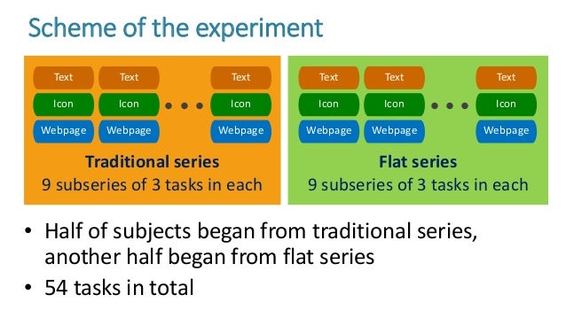 Traditional series 9 subseries of 3 tasks in each Flat series 9 subseries of 3 tasks in each • Half of subjects began from...