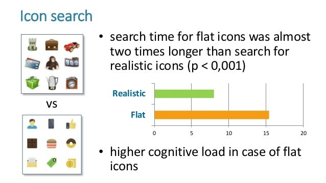 • search time for flat icons was almost two times longer than search for realistic icons (p < 0,001) • higher cognitive lo...