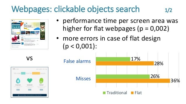 • performance time per screen area was higher for flat webpages (p = 0,002) • more errors in case of flat design (p < 0,00...