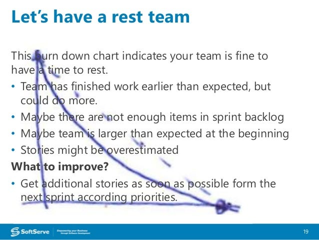 BurnDown Chart Symptomatics