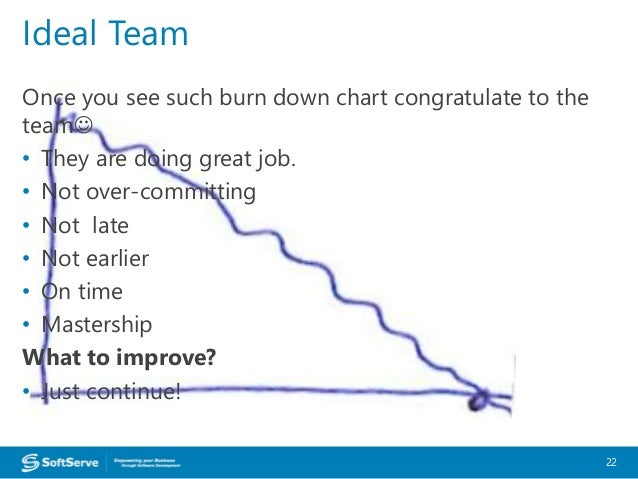 Burn-Down Chart Symptomatics