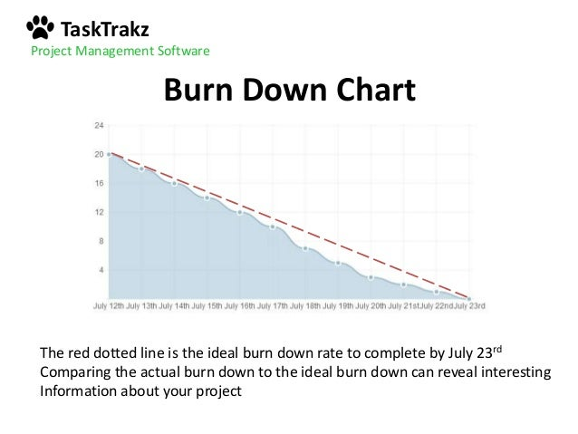 Burn Down Vs Burn Up Charts And  To Read Them Like A Pro