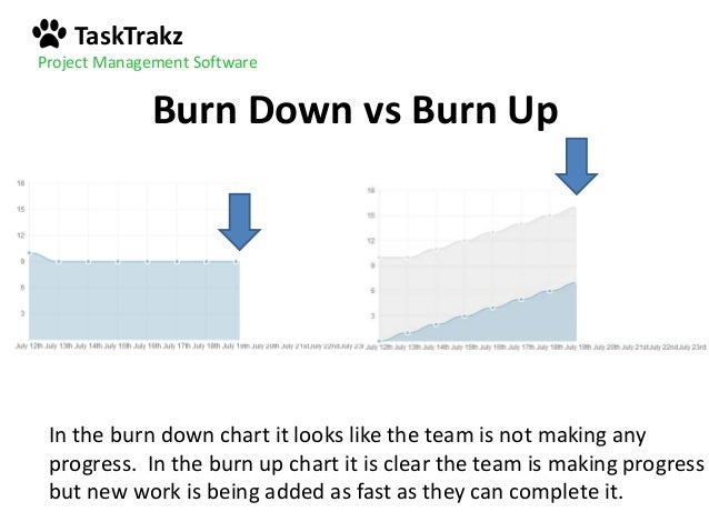 Burn Down Vs Burn Up Charts And How To Read Them Like A Pro