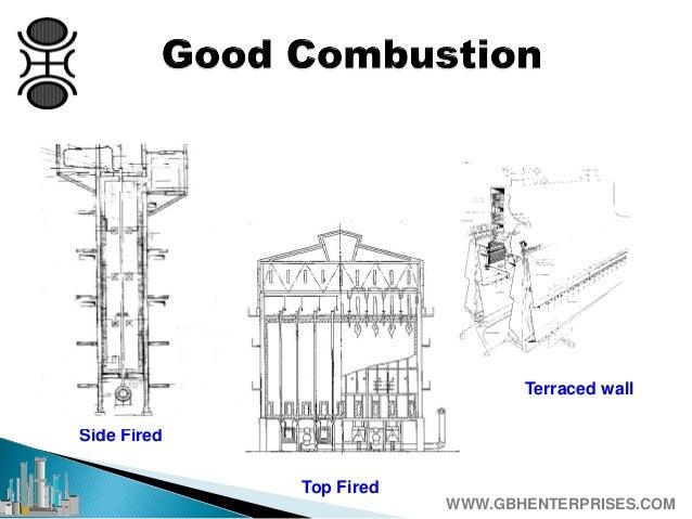 Burner Design Operation And Maintenance On Ammonia Plants