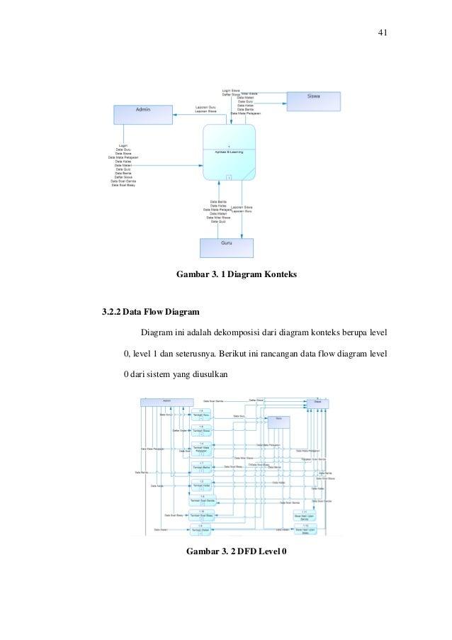 Skipsi e learning berbasis web pada smk bina banua 53 ccuart Choice Image