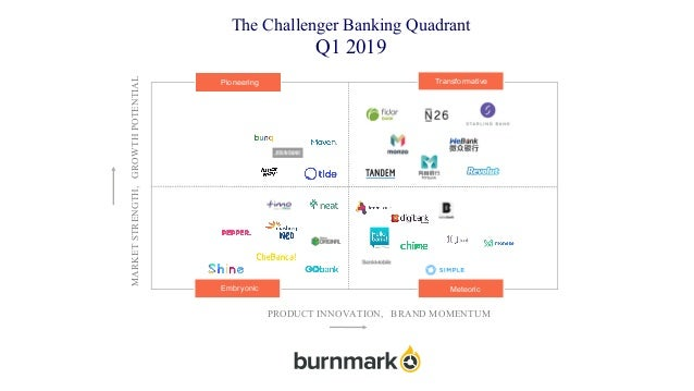 The Challenger Banking Quadrant Q1 2019 Pioneering MARKETSTRENGTH,GROWTHPOTENTIAL Transformative Embryonic PRODUCT INNOVAT...