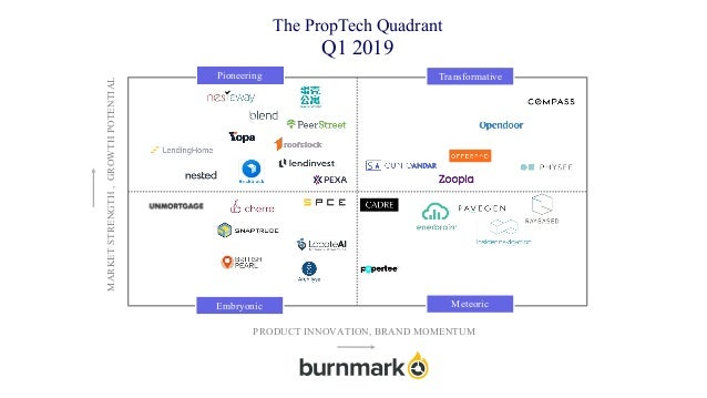 The PropTech Quadrant Q1 2019 Pioneering Transformative MeteoricEmbryonic MARKETSTRENGTH,GROWTHPOTENTIAL PRODUCT INNOVATIO...