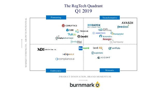 The RegTech Quadrant Q1 2019 Pioneering Transformative MeteoricEmbryonic MARKETSTRENGTH,GROWTHPOTENTIAL PRODUCT INNOVATION...