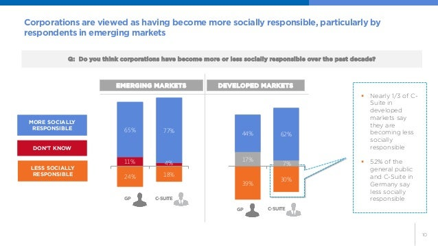 10  Corporations are viewed as having become more socially responsible, particularly by respondents in emerging markets  2...