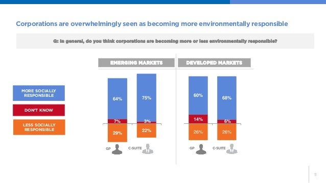 11  Corporations are overwhelmingly seen as becoming more environmentally responsible  29%  22%  7%  3%  64%  75%  GP  C-S...