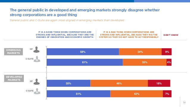 14  The general public in developed and emerging markets strongly disagree whether strong corporations are a good thing  G...