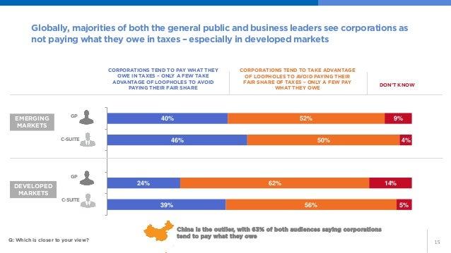 15  39%  24%  46%  40%  56%  62%  50%  52%  5%  14%  4%  9%  C-Suite  GP  C-Suite  GP  Globally, majorities of both the ge...