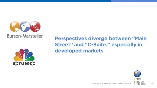"""17  Perspectives diverge between """"Main Street"""" and """"C-Suite,"""" especially in developed markets  Survey conducted by Penn Sc..."""