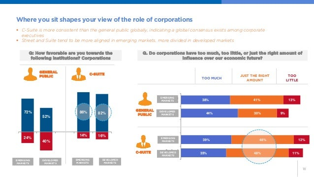 18  24%  40%  14%  16%  72%  52%  86%  82%  Emerging  Countries  Developed  Countries  Emerging  Countries  Developed  Cou...