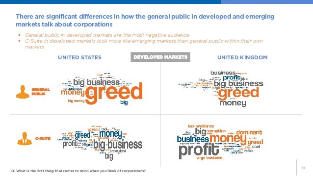 19    General public in developed markets are the most negative audience    C-Suite in developed markets look more like ...