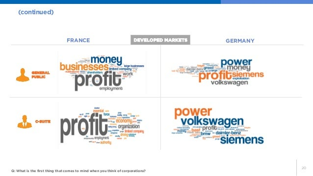 20  (continued)  Q: What is the first thing that comes to mind when you think of corporations?  FRANCE  GERMANY  DEVELOPED...