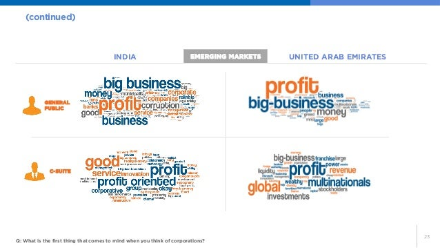 23  (continued)  Q: What is the first thing that comes to mind when you think of corporations?  INDIA  UNITED ARAB EMIRATE...