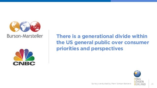 25  There is a generational divide within the US general public over consumer priorities and perspectives  Survey conducte...