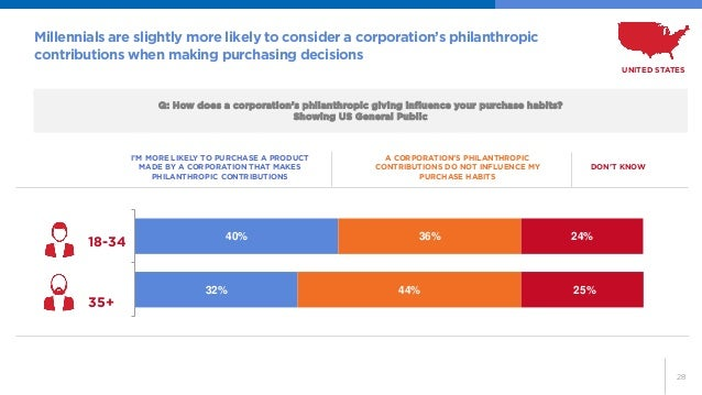 28  Q: How does a corporation's philanthropic giving influence your purchase habits?  Showing US General Public  Millennia...