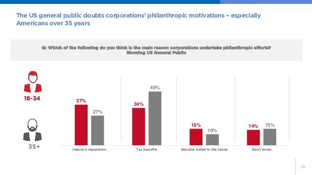 29  Q: Which of the following do you think is the main reason corporations undertake philanthropic efforts?  Showing US Ge...