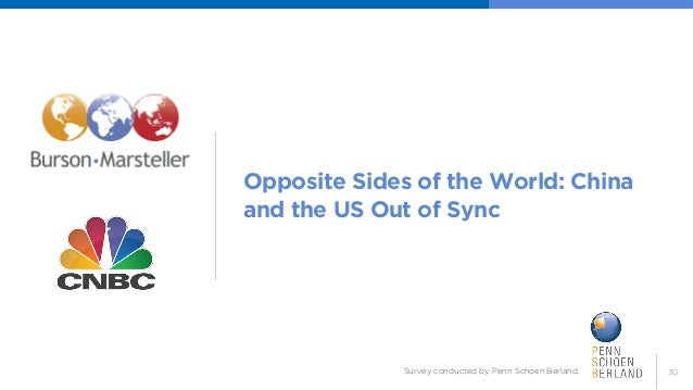 30  Opposite Sides of the World: China and the US Out of Sync  Survey conducted by Penn Schoen Berland.
