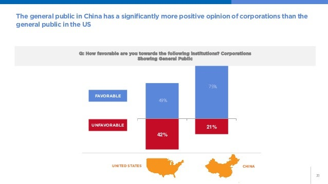 31  The general public in China has a significantly more positive opinion of corporations than the general public in the U...