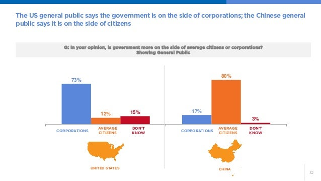 32  73%  17%  12%  80%  15%  3%  Q: In your opinion, is government more on the side of average citizens or corporations?  ...