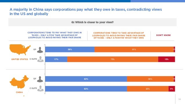 34  A majority in China says corporations pay what they owe in taxes, contradicting views in the US and globally  63%  63%...
