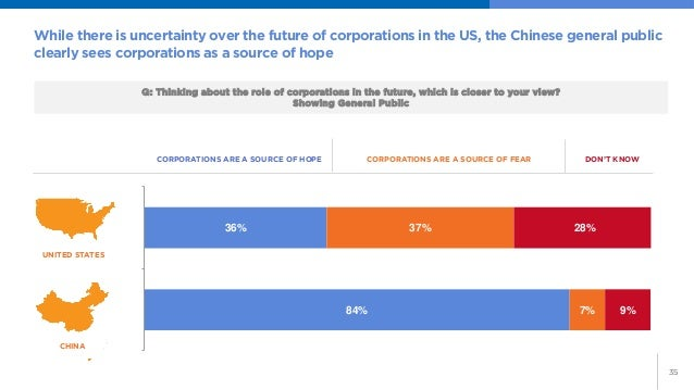 35  While there is uncertainty over the future of corporations in the US, the Chinese general public clearly sees corporat...