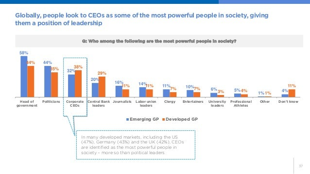 37  Globally, people look to CEOs as some of the most powerful people in society, giving them a position of leadership  Q:...