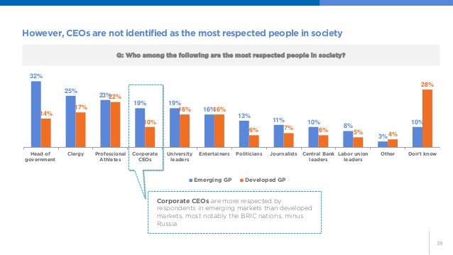 38  However, CEOs are not identified as the most respected people in society  Q: Who among the following are the most resp...