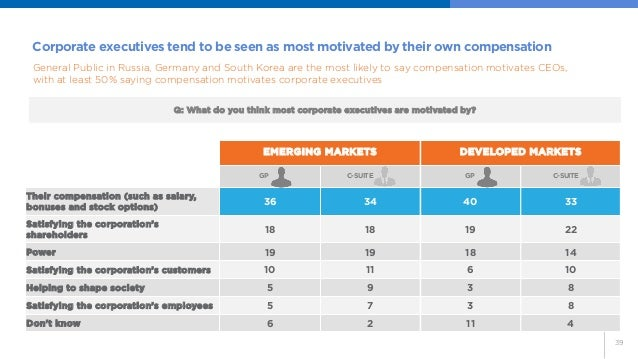 39  Corporate executives tend to be seen as most motivated by their own compensation  EMERGING MARKETS  DEVELOPED MARKETS ...