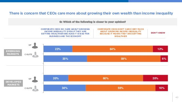 40  There is concern that CEOs care more about growing their own wealth than income inequality  34%  20%  35%  23%  56%  6...