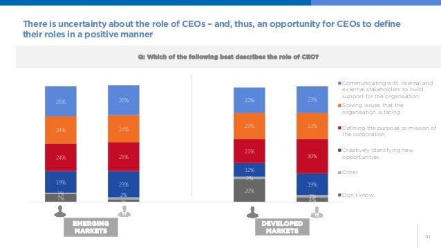 41  There is uncertainty about the role of CEOs – and, thus, an opportunity for CEOs to define their roles in a positive m...