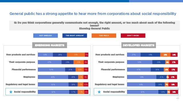 43  General public has a strong appetite to hear more from corporations about social responsibility  Q: Do you think corpo...