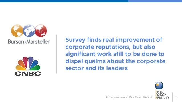 7  Survey finds real improvement of corporate reputations, but also significant work still to be done to dispel qualms abo...
