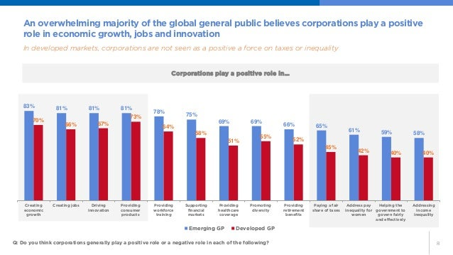 8  An overwhelming majority of the global general public believes corporations play a positive role in economic growth, jo...